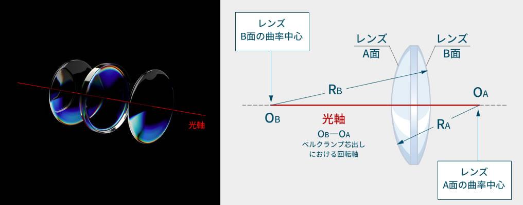 心取加工とは:その1 「光軸とレンズ面の曲率半径」